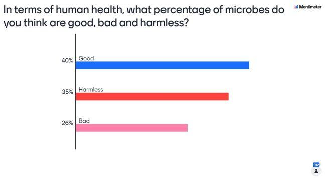 bar chart showing the results of the question: are microbes good (40%), bad (26%) or harmless (35%)