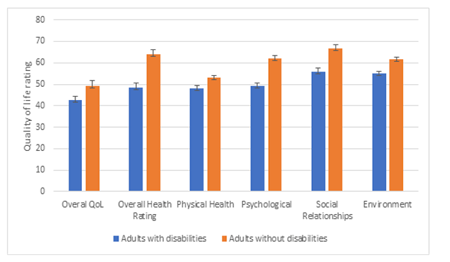 Bar chart showing differences in quality of life (overall, and by domain) between people with and without disabilities. In each domain, and overall, people with disabilities fared worse.