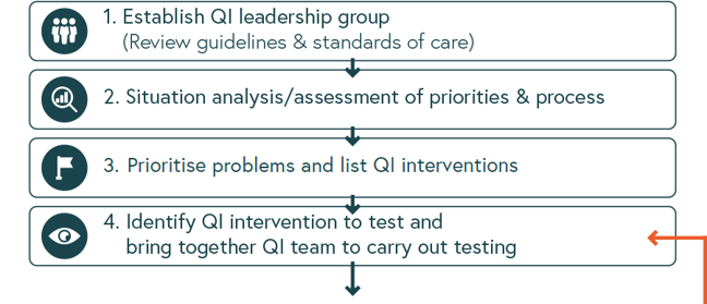 Illustration of the first four steps to improving quality of care - described below