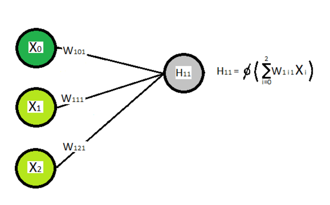 A close up of part of a neural network. The image contains a single hidden node from the first hidden layer, all edges into it from the nodes in the input layer and the three input layer nodes, where the first is a bias node. Weights are associated with the edges, and the equation for the value taken by the hidden node is given. This is simple the version of the general equation given above for this hidden node given the number of input nodes.