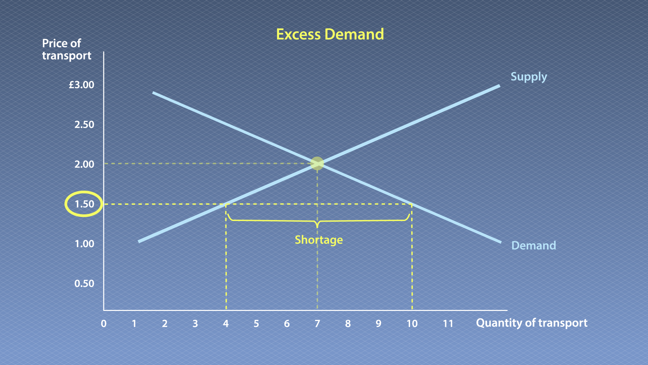 The graph builds on the original equilibrium of demand and supply graph with additional features indicated. There is a new dotted line marked on the graph indicating a price of £1.50, which intersects the supply and demand lines. The place where the £1.50 line meets the supply line corresponds to four quantities of transport. The place where the £1.50 price line meets the demand line corresponds to 10 quantities of transport journeys. The difference in the number of journeys demanded and the number of journeys supplied is marked as shortage, with six journeys more demanded than are supplied (10 minus 4).