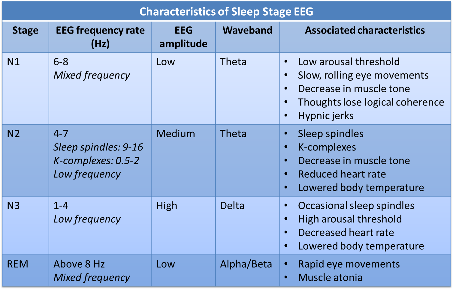 Table of characteristics of sleep stages