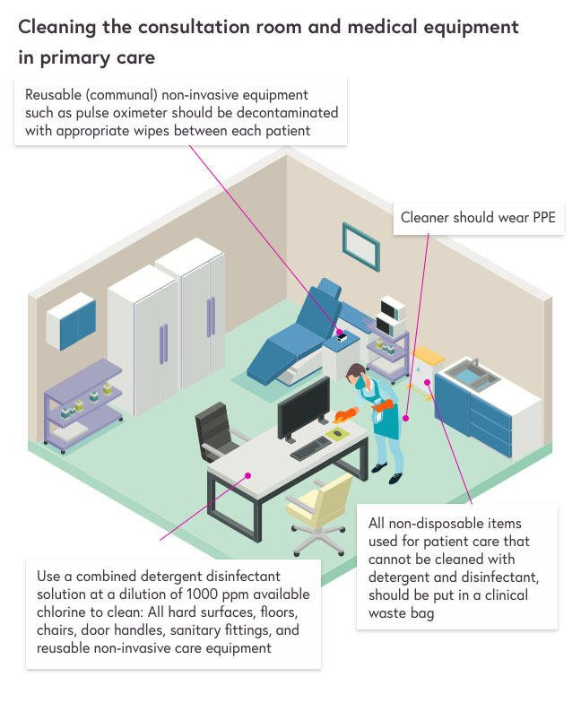 Infographic showing how to clean the consultation room and medical equipment in primary care. The text boxes say the following: 'Reusable (communal) non-invasive equipment such as pulse oximeter should be decontaminated with appropriate wipes between each patient', 'Cleaner should wear PPE, 'All non-disposable items used for patient care that cannot be cleaned with detergent and disinfectant, should be put in a clinical waste bag' and 'Use a combined detergent disinfectant solution at a dilution of 1000 ppm available chlorine to clean: All hard surfaces, floors, chairs, door handles, sanitary fittings, and reusable non-invasive care equipment'.