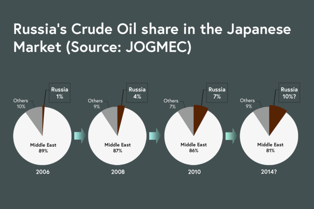 Russia's Crude Oil share in the Japanese Market