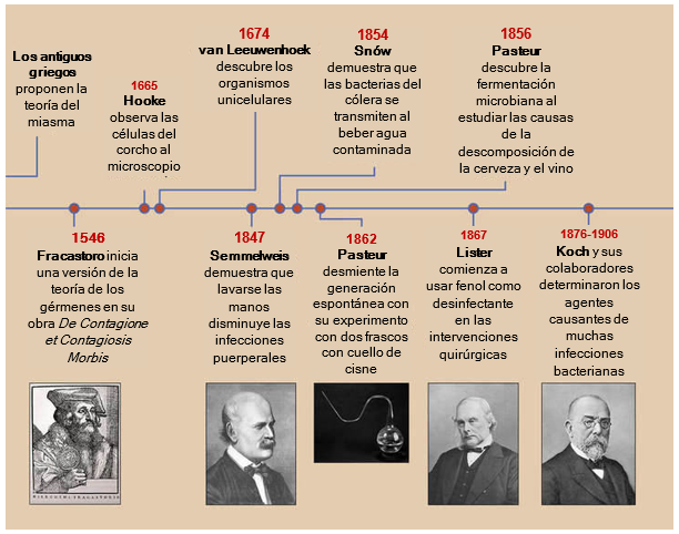 Timeline of the germ theory.