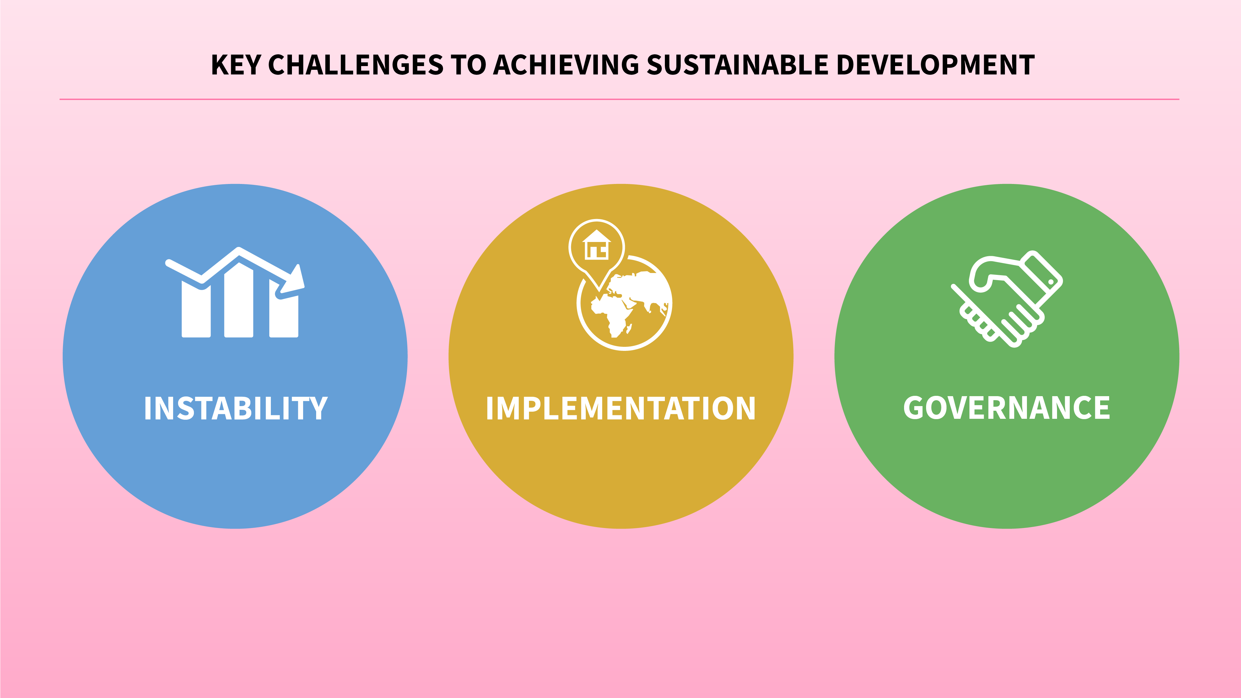 key challenges to sustainable development