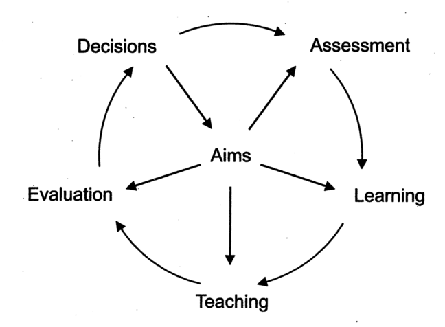 A logical model of curriculum development: evaluation is a specific step with clear dependencies to the learning outcomes (in the center of the figure) and the learning outcomes drive all the stages of learning design.
