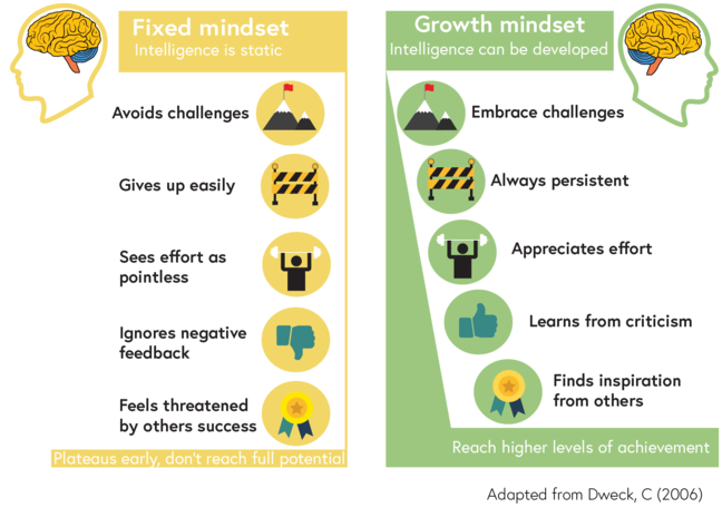 This diagram breaks down what a fixed and growth mindset looks like. For a fixed mindset, this includes the following traits: avoids challenges, gives up easily, sees effort as pointless, ignores negative feedback, and feels threatened by others success. Fixed mindset frames intelligence as being static, and individuals can plateau early and not reach their full potential. In contrast, a growth mindset includes the following traits: embraces challenges, always persistent, appreciates effort, learns from criticism, and finds inspiration from others. A growth mindset frames intelligence as something that can be developed, and therefore individuals can reach higher levels of achievement.