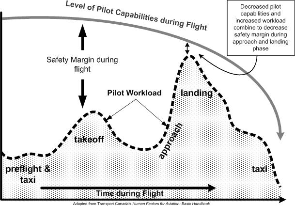 pilot stress chart - add alt text