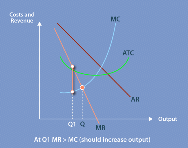 The graph shows how marginal revenue, average total costs, average revenue and marginal revenue interact. Marginal revenue decreases as output increases, and marginal cost increases as output increases. Point Q marks the quantity being produced where marginal cost and marginal revenue transect, and this indicates profit maximising output quantity. Q1 is to the left of Q, and marks a situation where marginal revenue is greater than marginal cost, indicating that the quantity being produced is below the optimum quantity and more should be produced.