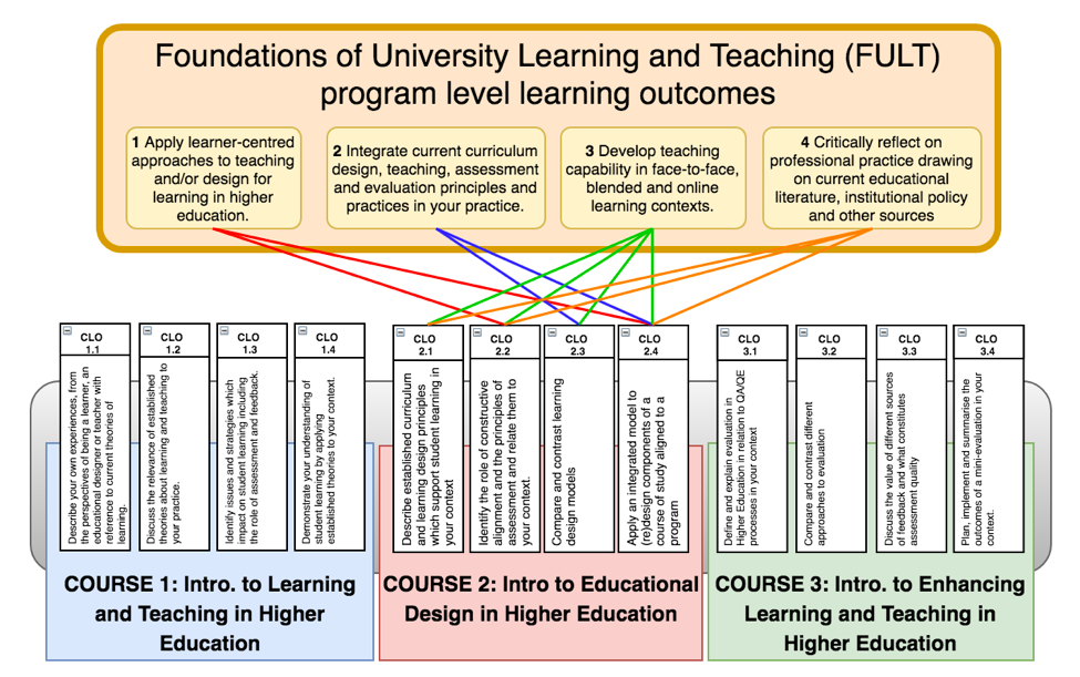 visual mapping of program learning outcomes to course learning outcomes