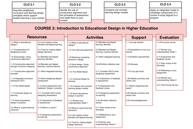 Educational Design RASE Model Example