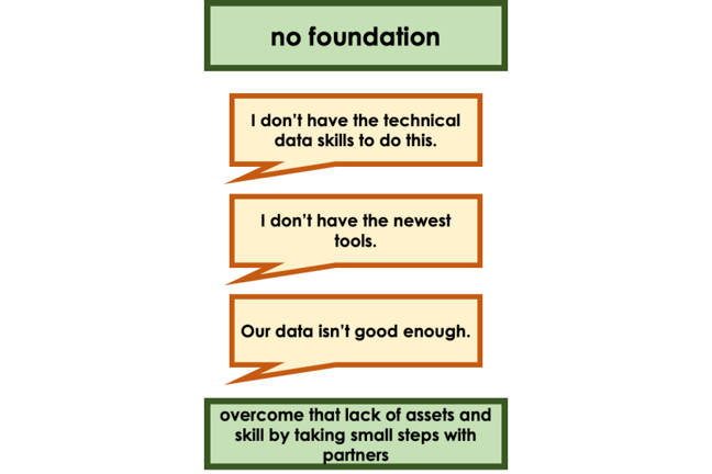 Image showing concernsrelating to not having a foundation. I don't have the technical data skills to do this. I don't have the newest tools. Our data isn't good enough.  To overcome that lack of assets and skills, take small steps with partners