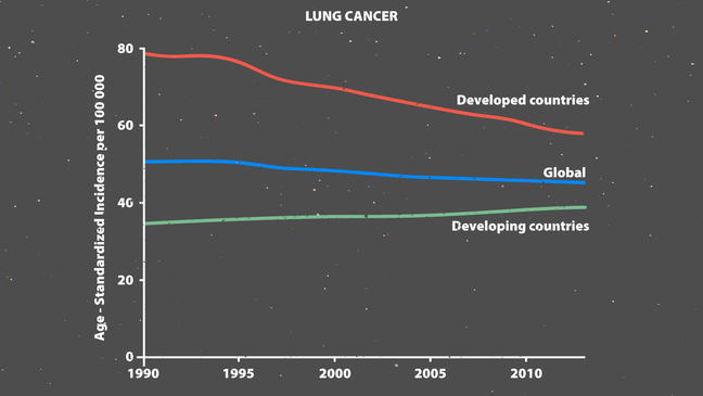 Lung Cancer Graph