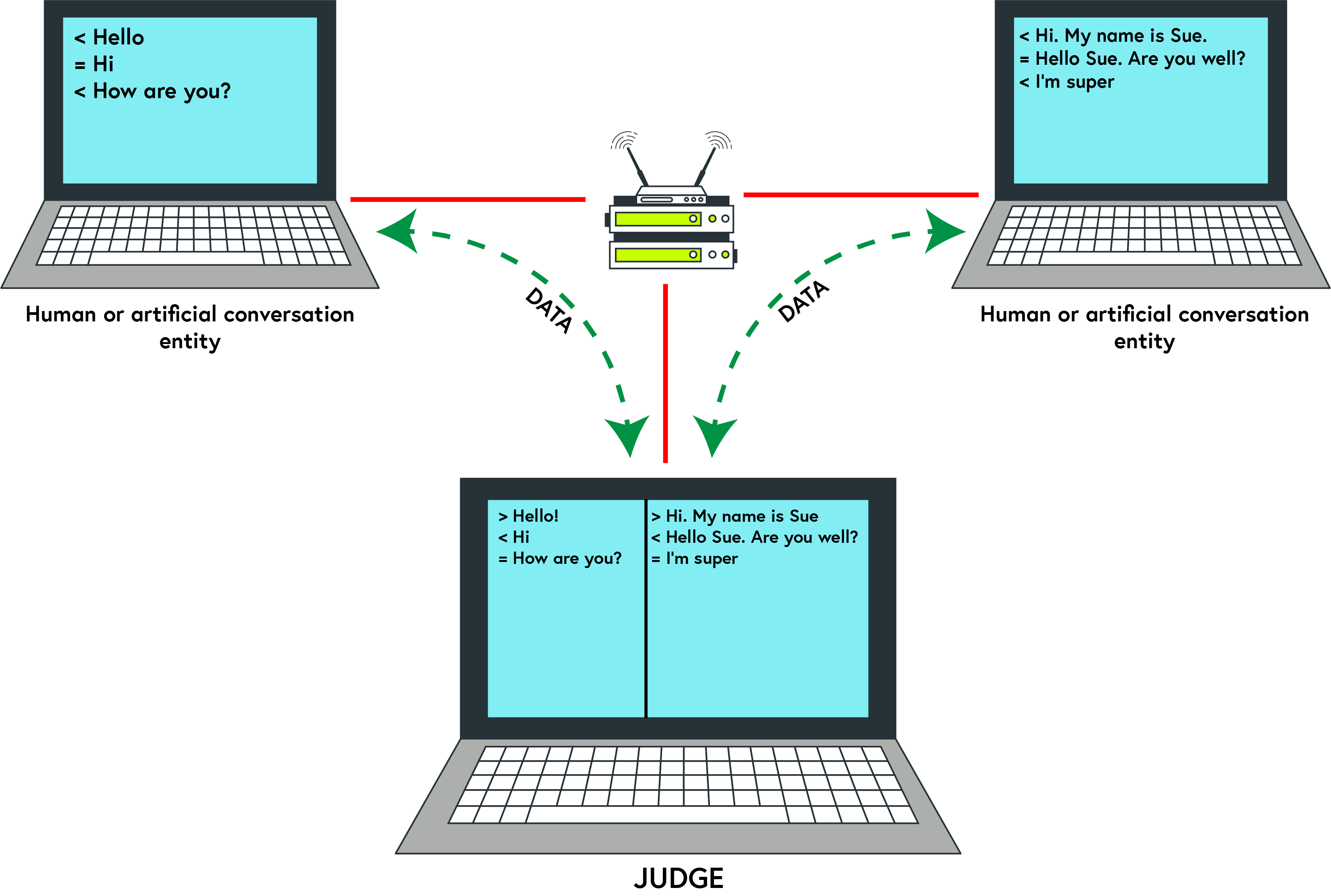 This image shows two computer screens, each showing half a conversation (their response). The data from each computer feeds into a 'judge' computer that needs to correctly identify which data represents human or artificial conversation.
