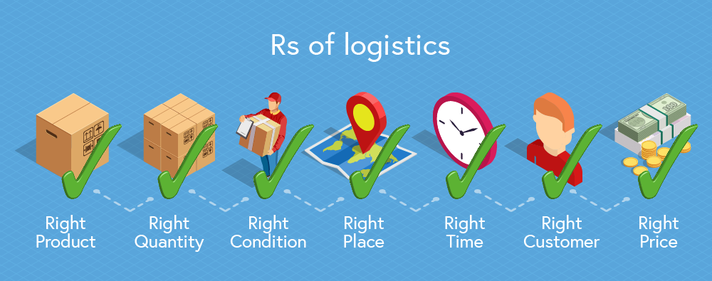 A illustrating of the the seven Rs of Logistics