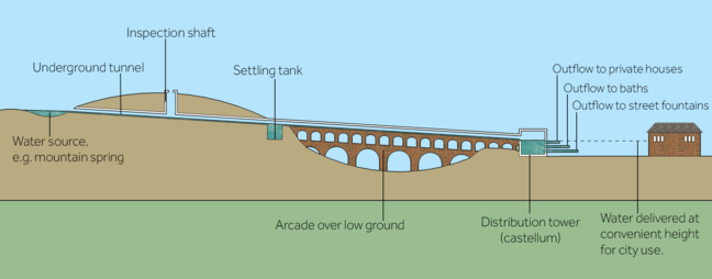 A diagram showing an aqueduct system