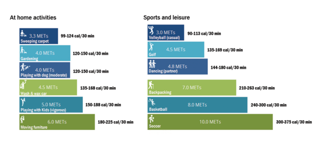 Graphic showing common MET values for home and sporting activities.(https://ugc.futurelearn.com/uploads/assets/57/f9/57f9cf3e-028b-4dd2-9624-11829f71e409.png)