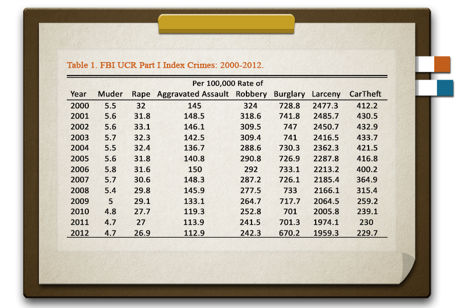 FBI UCR Part I Index Crimes