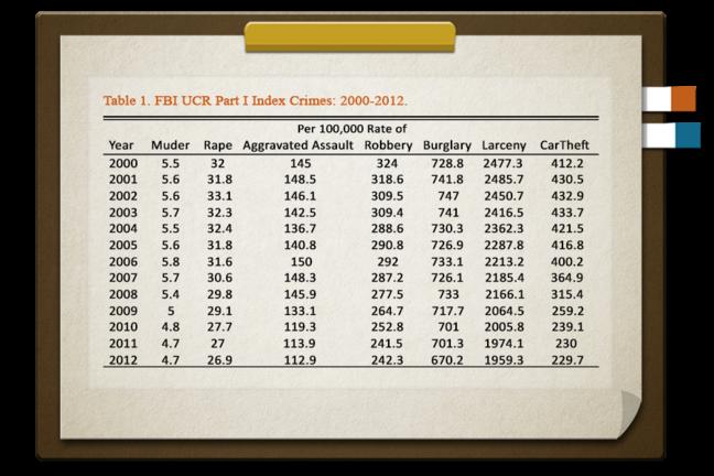 FBI UCR Part I Index Crimes