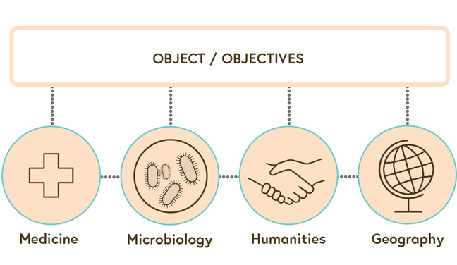 An illustration showing the integrative collaboration between the four disciplines addressing the same object/objective. Concepts are exchanged between the disciplines.