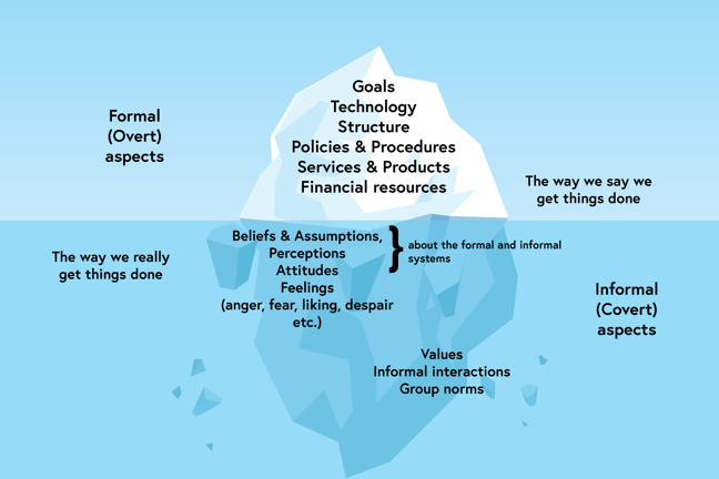 Visual of the cultural iceberg. The iceberg above the water represents the formal (overt) aspects of culture – the way we say we get things done. This includes goals, technology, structure, policies and procedures, services and products, and financial resources. Beneath the surface represents the informal (covert aspects) – the way we really get things done. This includes beliefs and assumptions, perceptions, attitudes, feelings (such as anger, fear, liking, despair etc) about the informal and formal systems. Also included are values, informal interactions and group norms.