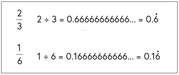 Two thirds expressed as 0.6 recurring (dot over the six). One sixth expressed as 0.16 recurring (dot over the six).