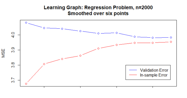 A smoothed version of the previous graph. The evaluated points are now the moving average of six such points in the original, unsmoothed graph. It now displays the characteristics we saw in the earlier, idealised examples. The validation and in-sample error curves converge gently to each other, and their gradient decreases from left to right.