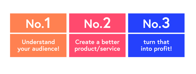 First, understand your audience, second, create a better product/service, third, turn that into a profit