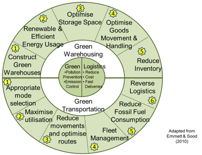 How companies can become more environmentally friendly by reducing the effects of both transport and warehousing