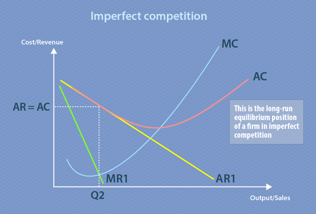 Imperfect competition represented graphically. The x-axis is output/sales and the y-axis is cost/revenue. Marginal revenue and average revenue both show a negative correlation between output and cost, marginal revenue has a steeper gradient than average revenue. Marginal cost curves upward as output/sales increases, transecting marginal revenue at a point labelled Q2. At this quantity of output (Q2), average revenue is equal to average cost. Both average cost and average revenue decrease as output increases, then after a while average cost rises again while average revenue continues to decrease. The relationships between average revenue, average cost, marginal revenue and marginal cost represent the long-run equilibrium position for a firm in imperfect competition.