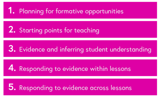 Planning for learning course weekly outline: 1. Planning for formative opportunities. 2. Starting points for teaching. 3. Evidence and inferring student understanding. 4. Responding to evidence within lessons. 5. Responding to evidence across lessons.