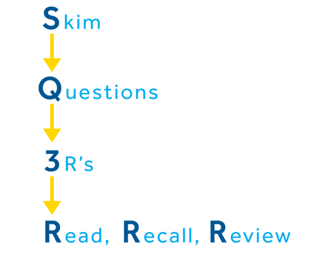 - The **S** is for skim - The **Q** is for questions  - The there are 3 R's.  - The first **R** is for read - The second **R** is for Recall - and the third **R** is for review.