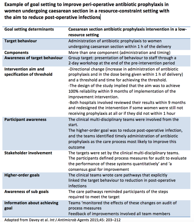 Table titled 'Example of goal setting to improve peri-operative antibiotic prophylaxis in women undergoing caesarean section in a resource-constraint setting with the aim to reduce post-operative infections'.