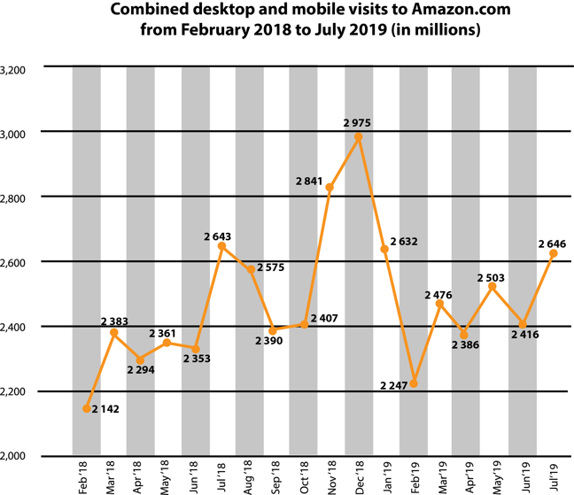 This graph illustrates the amount of visits to Amazon.com from February 2018 to July 2019. The graph rises and falls over the years but shows a significant spike in visitors from 2390 to 2975 from October 2018 to December 2018 followed by a sharp drop to 2247 in February 2019, after which the graph starts climbing again.