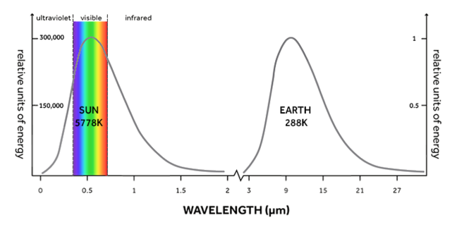 A line graph comparing the energy output of the Sun and the Earth. The x axis is labelled 'wavelength' and is measured in micro metres. There are 2 individual y axes on either side of the graph for each wavelength, they are both labelled 'relative units of energy'.