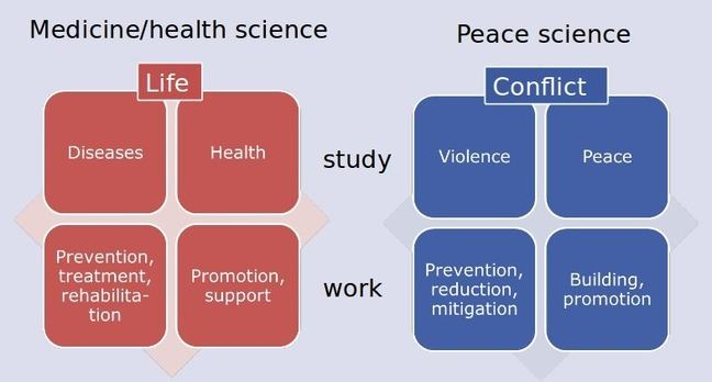 Model which compares the content in health and peace sciences