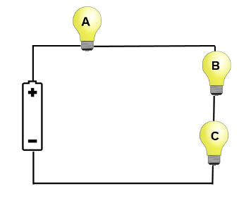 Three bulbs are in a circuit in series with a battery