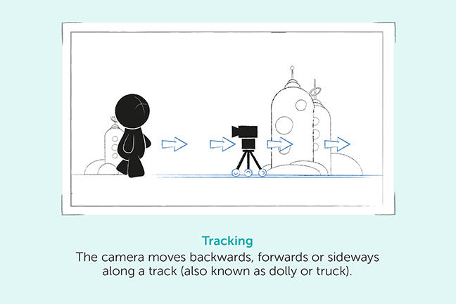 Tracking - The camera moves backwards, forwards or sideways along a track (also known as dolly or truck).