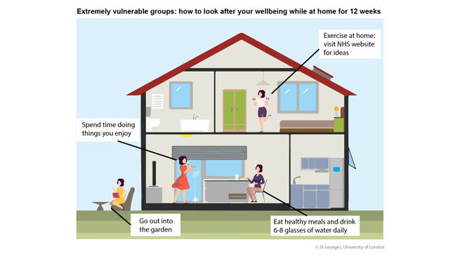 Infographic of ways to look after yourself during your 12-week isolation at home. Image of a house with a person in the garden reading, playing music as something you enjoy to do, eat healthy food and drink 6-8 glasses of water and exercise at home