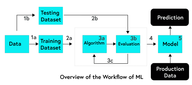 Image of the Workflow of a machine learning system