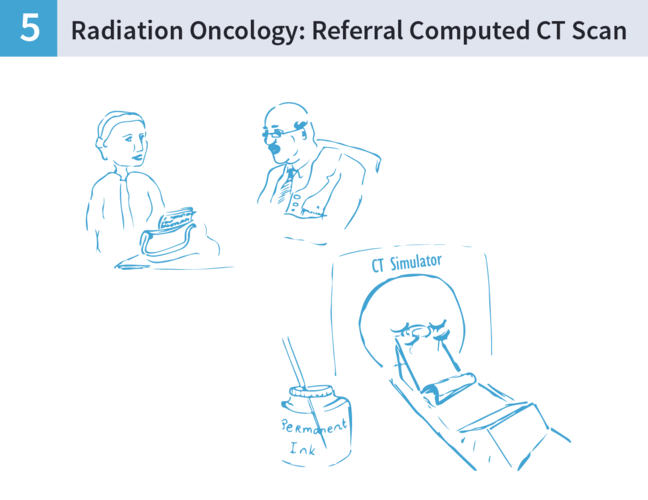 An illustration of a women talking to a doctor, and then lying in a CT scanner machine.