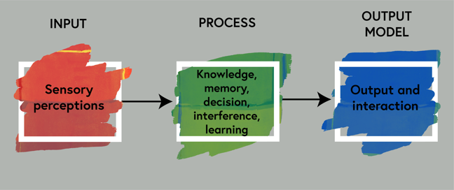 This image represents the input, process, output model