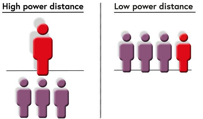 Visual representation of the high power distance and low power distance relationship. High power distance: One person stands above the others i.e. A power imbalance exists and one person clearly has more authority or superior over their colleagues. Low power distance: All people are on equal grounding i.e. A person's place in the hierarchy doesn't strongly affect the way they treat their fellow colleagues.
