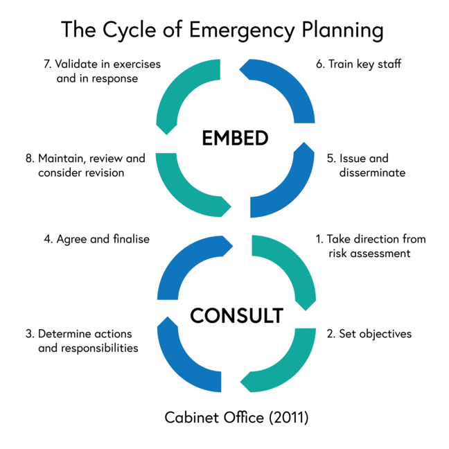 Figure of the UK cabinet office figure of eight emergency planning model