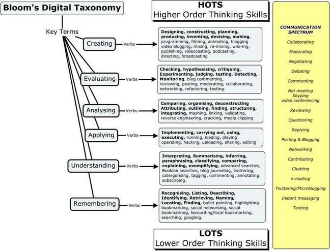 Blooms Digital Taxonomy