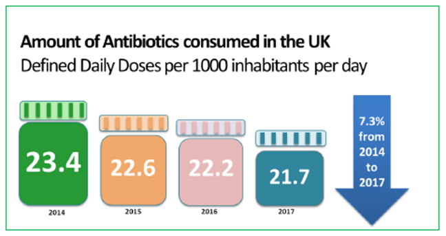 "graph-type image showing ""amount of antibiotics consumed in the UK - defined daily doses per 1000 inhabitants per day"" - 23.4 (2014), 22.6 (2015), 22.2 (2016), 21.7 (2017) - down 7.3% from 2014 to 2017."
