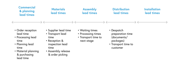 Diagram displays all sub-stages and elements within these. For commercial and planning lead times, this includes order reception lead time, processing lead time, planning lead time, and material planning and purchasing lead time. For materials lead times, this includes supplier lead time, transport lead time, reception and inspection lead time, and assembly release and order picking. For assembly lead times, this includes waiting times, processing times, and transport time to next stage. For distribution lead times, this includes despatch preparation time, which relates to documents and packages, and transport time to customer.