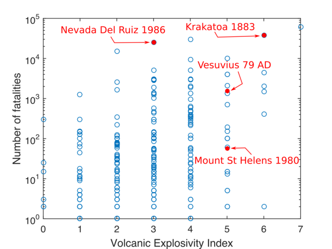 A scatter graph with data on all known fatalities of volcanic eruptions between 1510 AD and 2017. The vertical axis lists the number of fatalities using a logarithmic scale (100=one, 101=ten, 102= one hundred,  103= one thousand, 104=ten thousand, 105= one hundred thousand). The horizontal axis lists the Volcanic Explosivity Index ranging from 0 to 7. This graph has the following eruptions labelled on it; 1986 Nevada Del Ruiz, 1883 Krakatoa, 79AD Vesuvius, 1980 Mount St Helens. The scatter graph shows that the number of fatalities can vary anywhere between zero and a maximum number for a given Volcanic Explosivity Index.