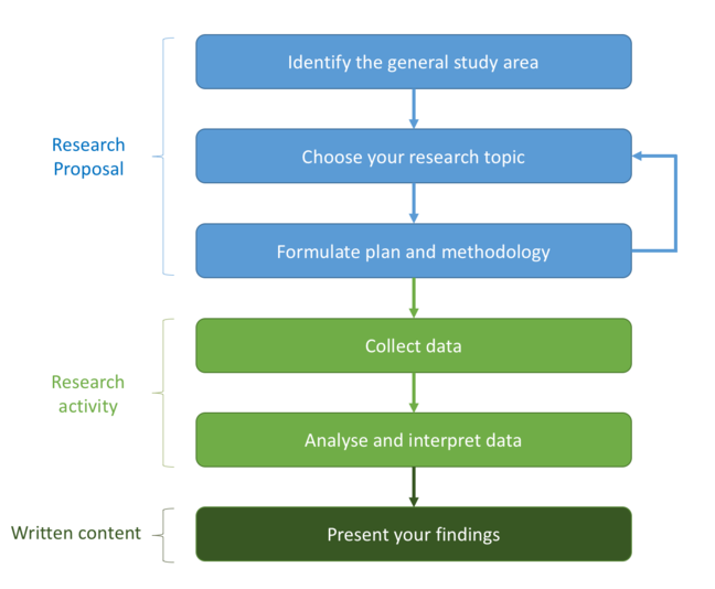 Six step figure showing the progression of research. Step 1. Identify the general study area. Step 2. Choose your research topic. Step 3. Formulate a plan and methodology. Step 4. Collecting data. Step 5 Analyse and iterpret the data. Step 6 Present your findings.